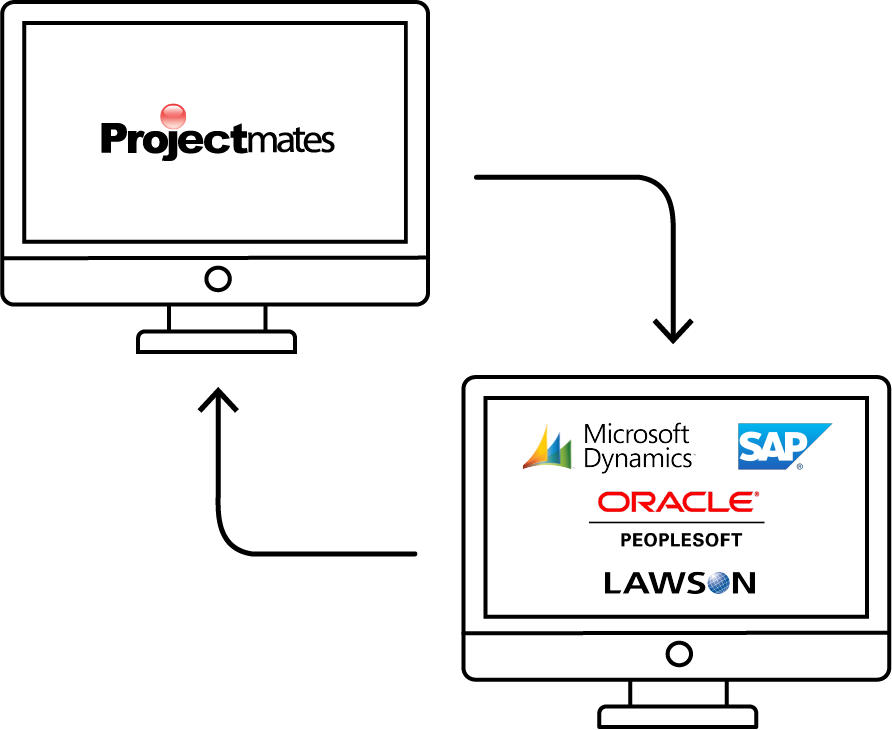 Projectmates seamless integration with third party ERP systems like Oracle or SAP.