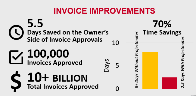 Invoice improvements chart showing how Projectmates has saved owners 5.5 days on Owner's side of invoice approvals which is a 70% time savings