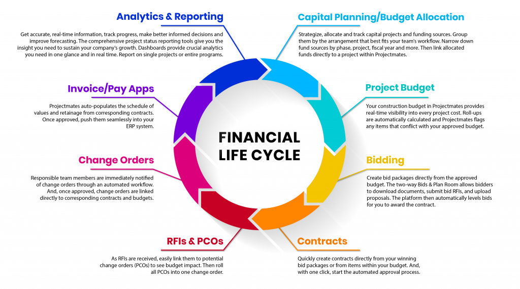 Rainbow infographic displaying the steps of our financial life cycle