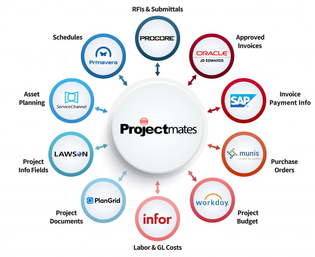 Projectmates logo in the center surrounded by logos of companies that we integrate with
